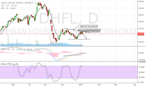 DHFL: short the stock