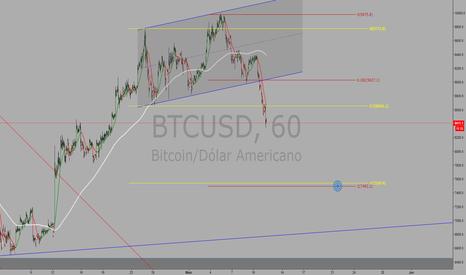 BTCUSD: Bitcoin rumo aos $7,500 USD