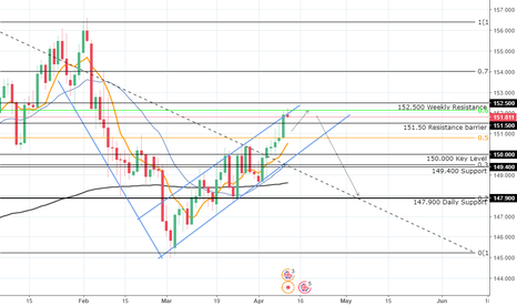 GBPJPY: GBP/JPY Expecting to fall