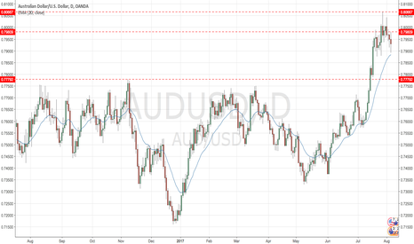AUDUSD: Calling a top on AUDUSD at 0.80667