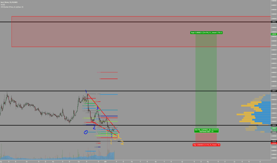 BURSTBTC: $burst a target I am expecting.