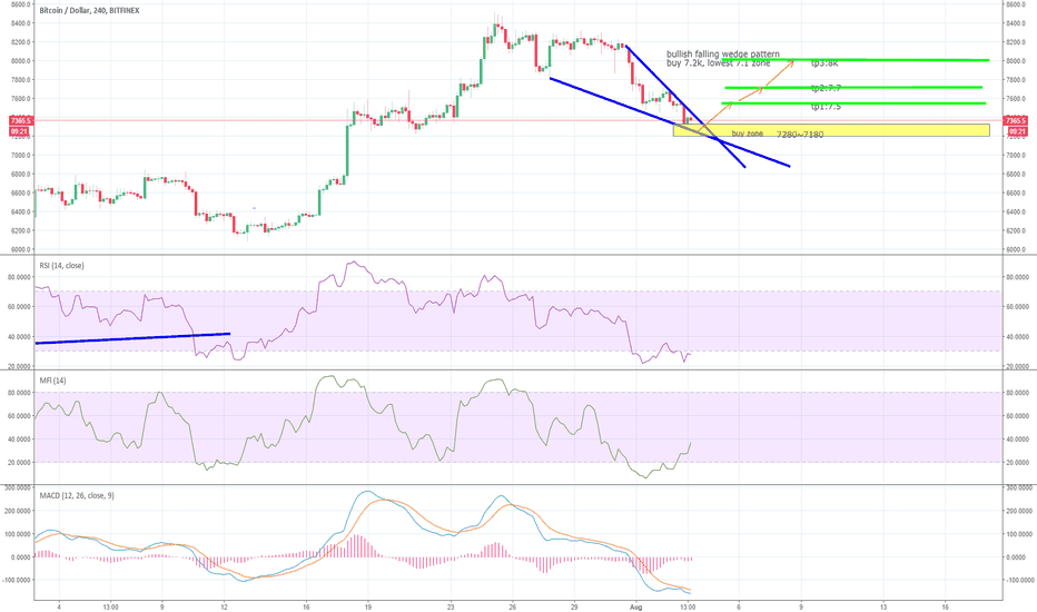 BTCUSD: Bitcoin, short relief rally may be imminent