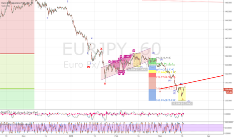 EURJPY: A low of 125 still in sight