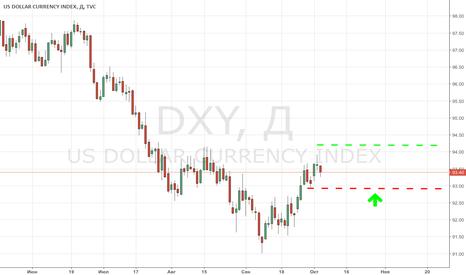 DXY: ЕЦБ готовит банки к самостоятельности