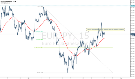 EURJPY: EURJPY FORMATION - 618 Retrace with potential HnS