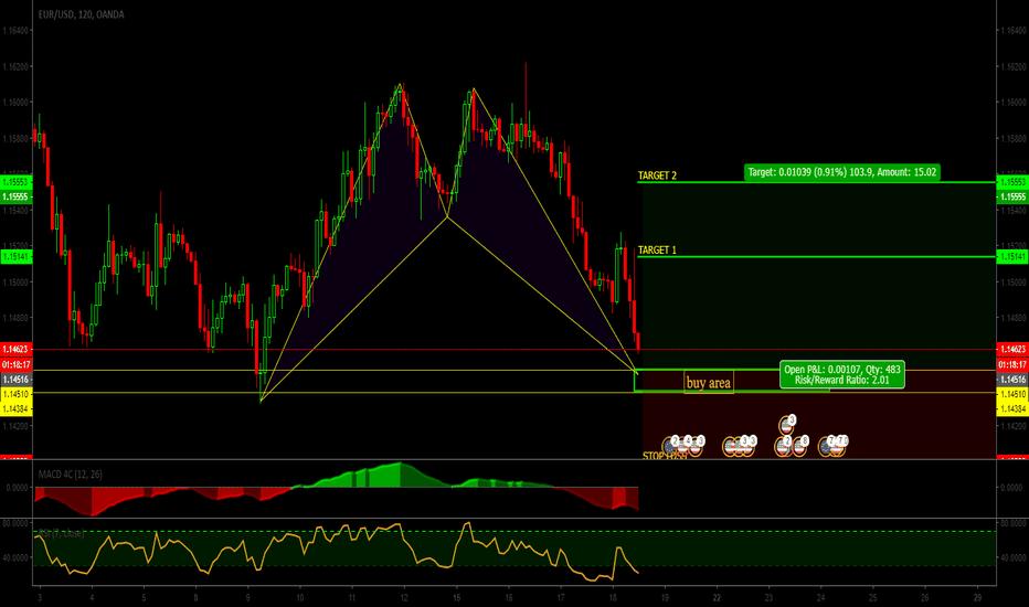 EURUSD: EUR||USD|Pattern BAT negotiable||siganl|Buy limit