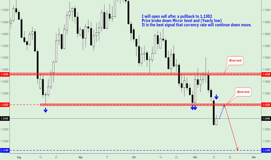 Eur Usd Chart Euro Dollar Rate Tradingview