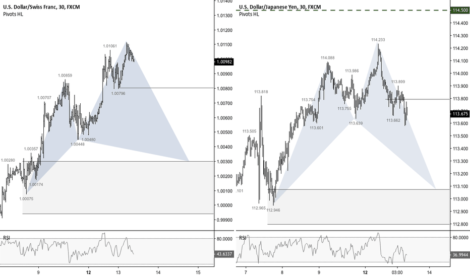 USDJPY: Longing the USD against JPY and CHF
