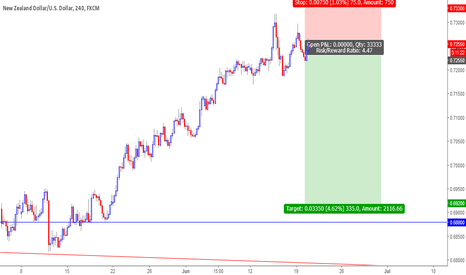 NZDUSD: NZDUSD Ready for sharp fall