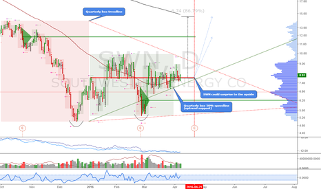 SWN: SWN: In a triangle, but a very strong base for a rally