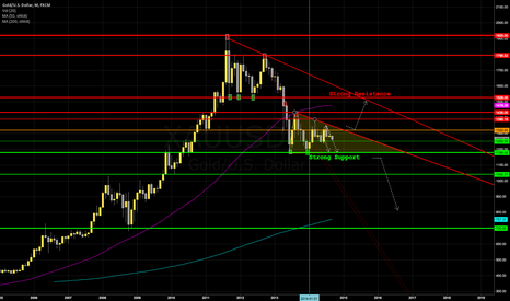XAUUSD: Gold - Big Picture