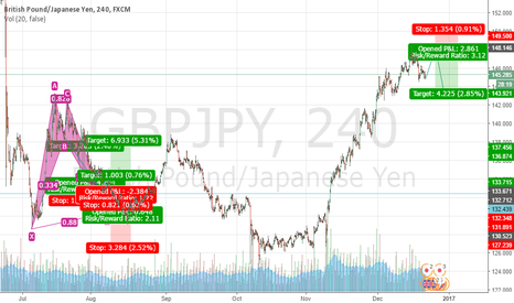 GBPJPY: Gbpjpy possibly up