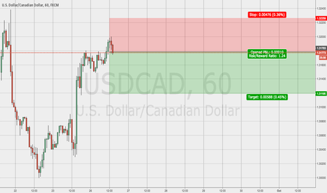 USDCAD: usdcad short momentum too high for now