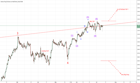 US30: DOW - Interesting Juncture!!