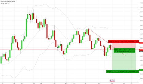 XAGUSD: Silver - Bearish Engulfing - Weekly