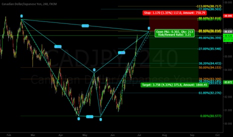 CADJPY: Cad/Jpy BAT Pattern SHORT