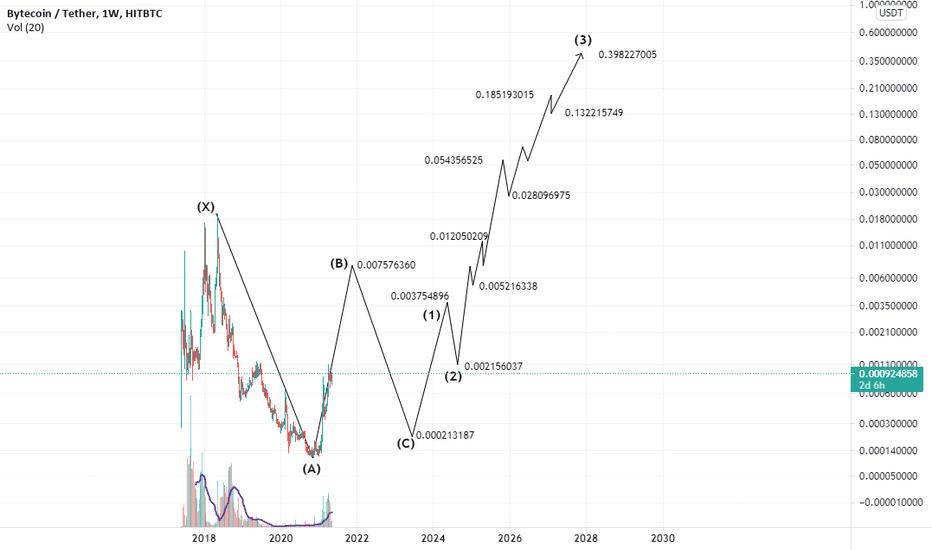 bcn btc tradingview