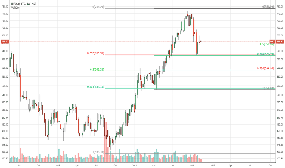 INFY: INFY : FIBONACCI CLUSTER SUPPORT