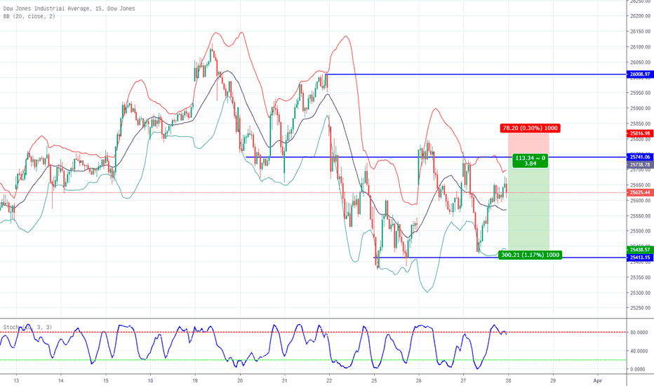 Dow Jones Index Chart Dji Kurs Tradingview