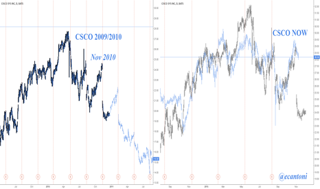 CSCO: CSCO self repeating Nov 2010
