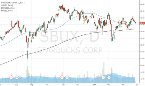 SBUX: Buy 55 May Put option