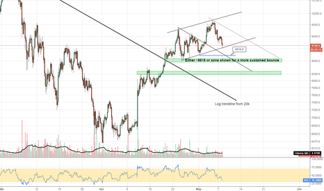 BTCUSD: #BTCUSD #bitcoin searching for support on the recent rise