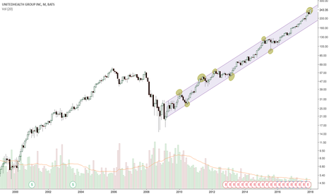 UNH: Breakout or Pullback on United Healthcare?