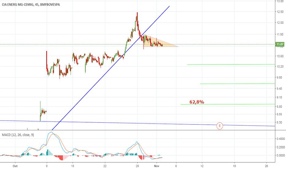 CMIG4: Formação de triângulo de baixa