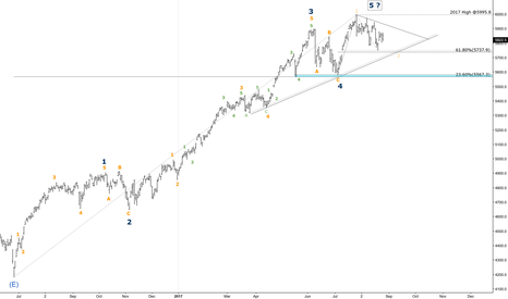 NDX: Nasdaq - Medium Term (Daily) - Wave Count