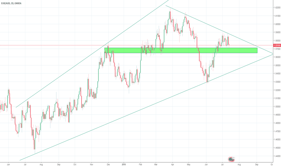 EURAUD: Looking for the uptrend