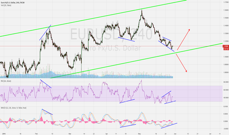 EURUSD: EUR/USD Approaching Important Area