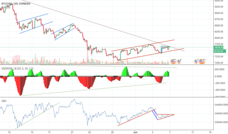 BTCUSD: I think We're still headed to $6900 with BTCUSD