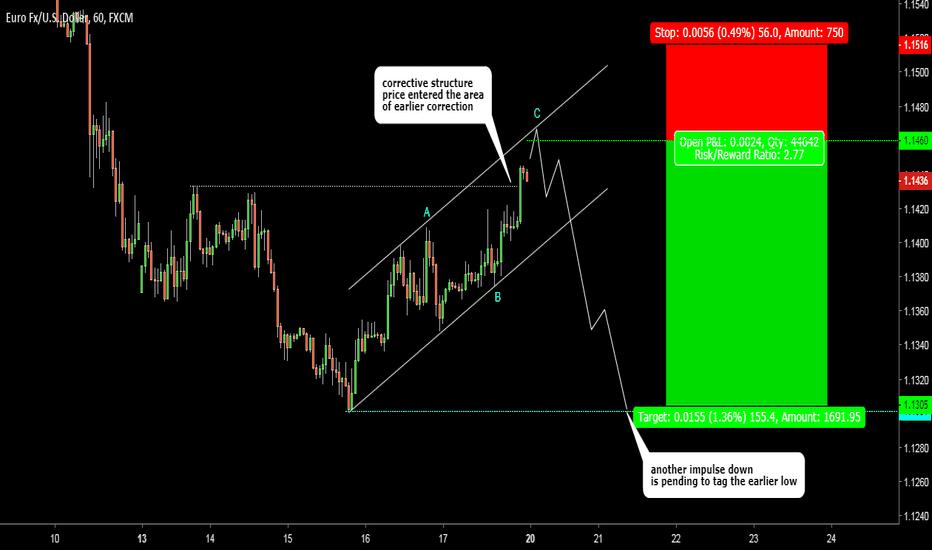 EURUSD: EURUSD. Short-term trade setup. Risk/Reward = 2.77