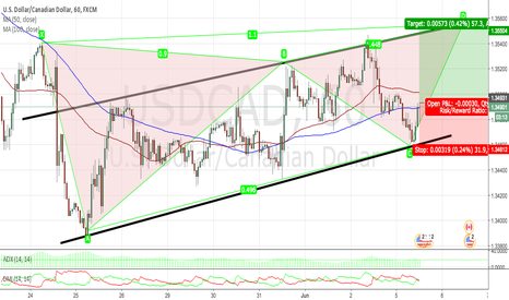USDCAD: USDCAD 1H TECHNICAL ANALYSIS