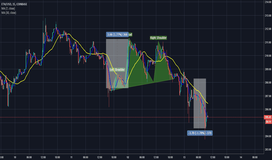 ETHUSD: ETHUSD Head & shoulder pattern just complated on ShortTerm Chart