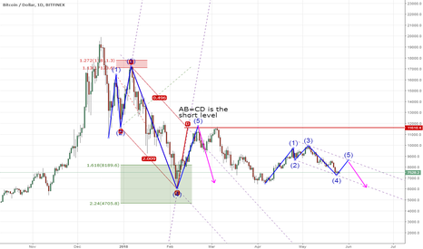 BTCUSD: My first bitcoin harmonic analysis