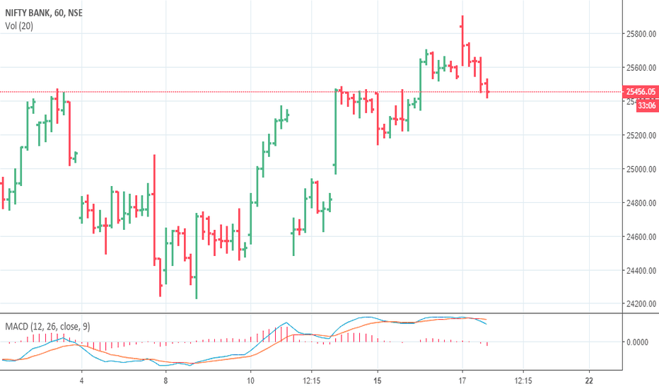 BANKNIFTY: BANK NIFTY CAN FALL 25150