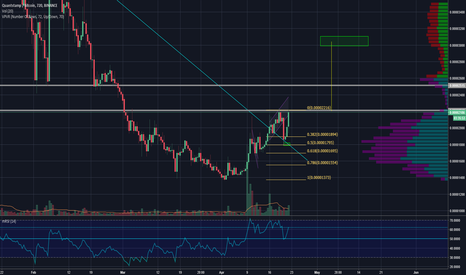 QSPBTC: C&H about to breakout on QSP