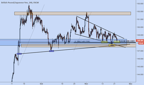 GBPJPY: GBPJPY inverse head and shoulder