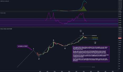 BTCUSD: Bitcoin is nearing the end of it's 2nd Supemillennium wave