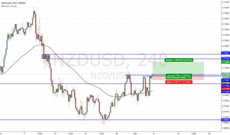 NZDUSD: NZDUSD recovers losses, breakout rally on USD long closing