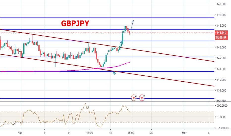 GBPJPY: GBPJPY 1-2-3 Long - MarketView del 20 Febbraio 2019