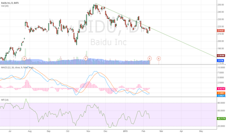 BIDU: short Baidu?