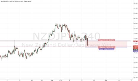 NZDJPY: Intraday S&D trade- NZDJPY long