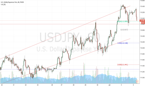 USDJPY: USDJPY Weakness Technical/Fundamental Play