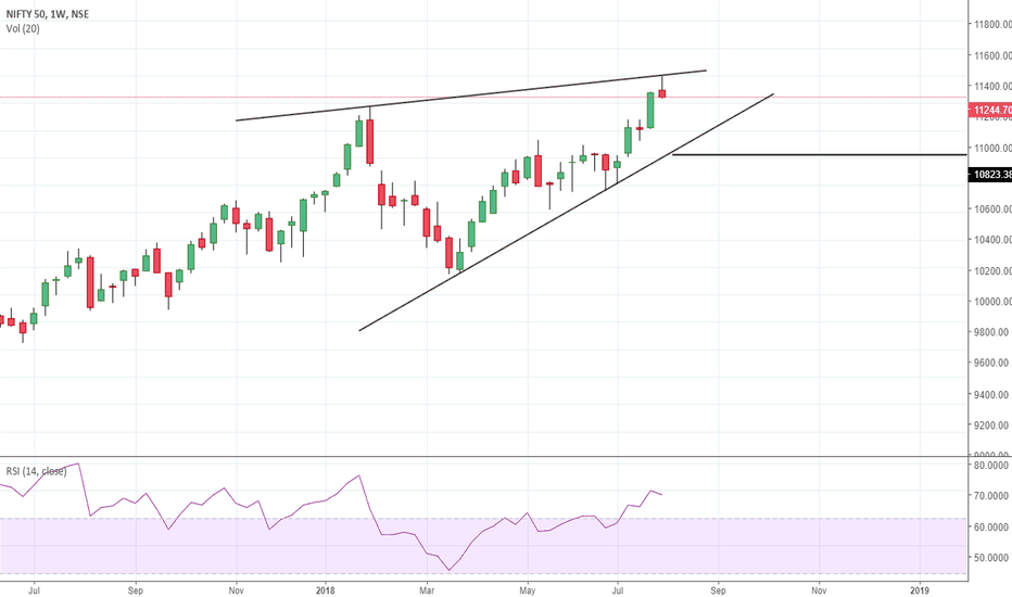 NIFTY: Are we looking at a Major FALL ?