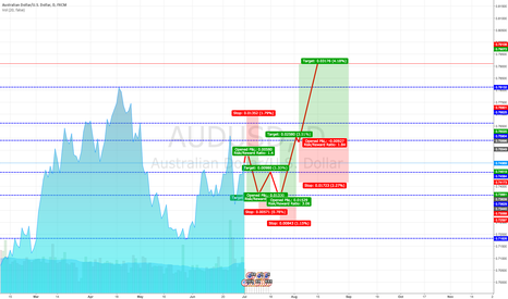 AUDUSD: AUD/USD - Jul / Sep Roller Coaster