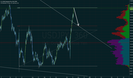 USDJPY: USDJPY SHORT to 107.4