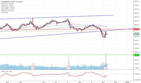 CBM: CBM - Rising wedge breakdown short from $49.45 to $25.23