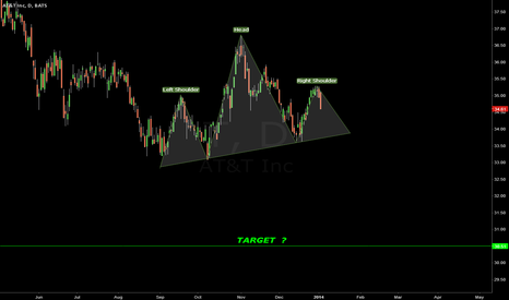 T: AT&T HEAD AND SHOULDERS POSSIBLE ?